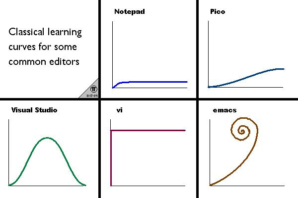 learning_curves